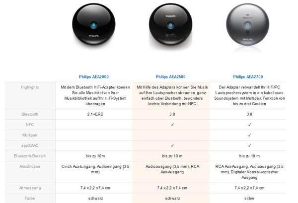 Belkin Bluetooth Adapter Mod und Philips Adapter Vergleich